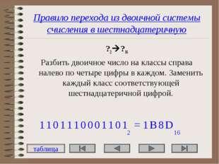 Правило перехода из двоичной системы счисления в шестнадцатеричную ?2?16 Раз