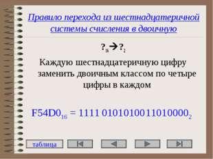 Правило перехода из шестнадцатеричной системы счисления в двоичную ?16?2 Каж