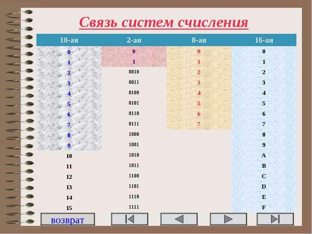 Связь систем счисления возврат 10-ая2-ая8-ая16-ая 0000 1111 200102...