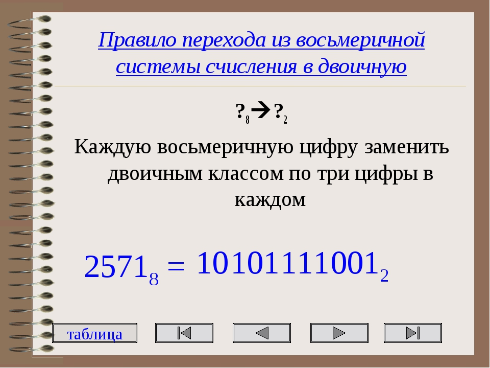 Правило перехода из восьмеричной системы счисления в двоичную ?8?2 Каждую во...