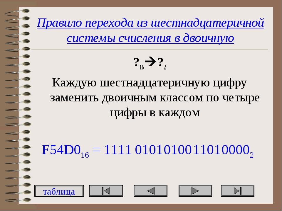 Правило перехода из шестнадцатеричной системы счисления в двоичную ?16?2 Каж...