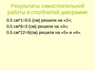 Результаты самостоятельной работы в столбчатой диаграмме 0,5 см*1=0,5 (см) ре