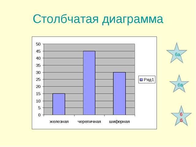 Cтолбчатая диаграмма 6а 6б 6в