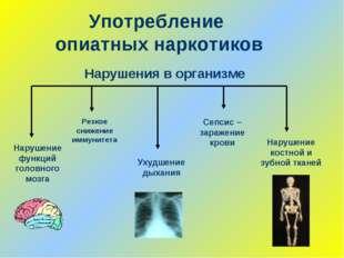 Употребление опиатных наркотиков Нарушение функций головного мозга Нарушение