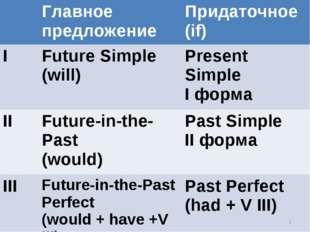 * Главное предложениеПридаточное (if) IFuture Simple (will) Present Simpl