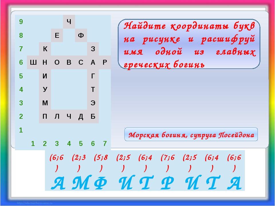 Найдите координаты букв на рисунке и расшифруй имя одной из главных гречески...