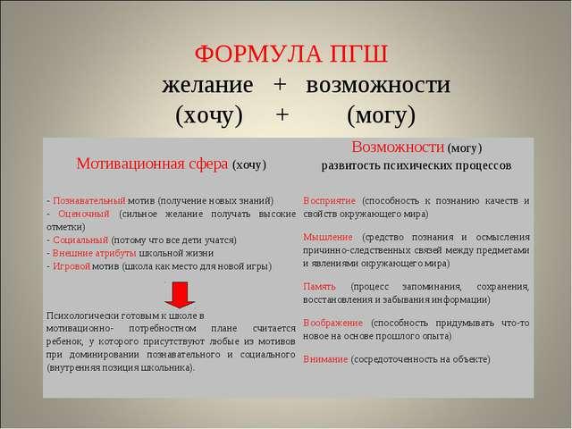 ФОРМУЛА ПГШ желание + возможности (хочу) + (могу) Мотивационная сфера (хочу)...