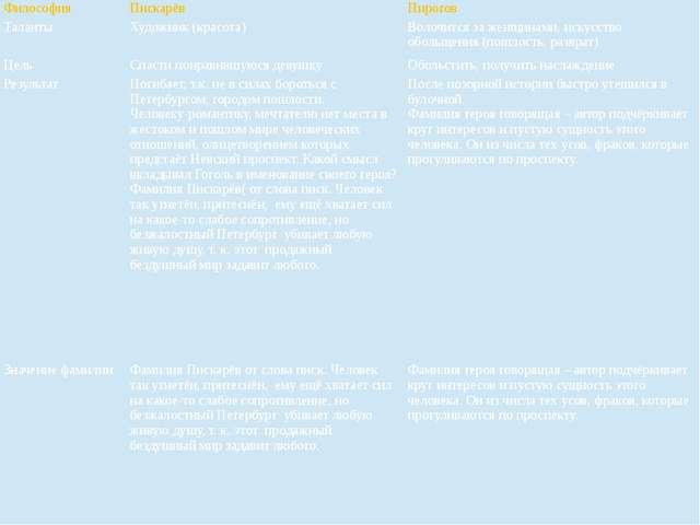 Философия Пискарёв Пирогов Таланты Художник (красота) Волочится за женщинами,...