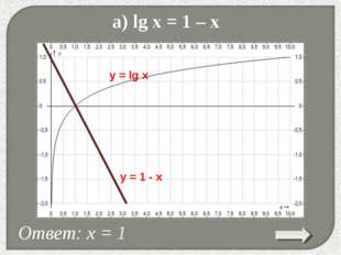 * а) lg x = 1 – x Ответ: х = 1 y = lg x y = 1 - x