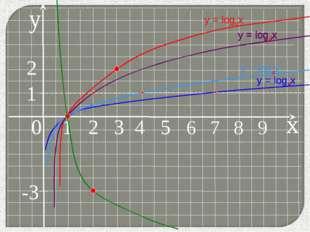 y 0 1 2 3 4 5 6 7 8 9 у = logax у = logax x у = logax 2 1 у = log7x у = log4x