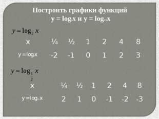 * Построить графики функций y = log2x и y = log1/2x x¼½1248 y = log2x-