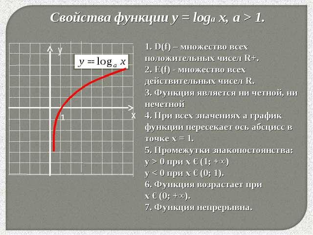 Свойства функции у = loga x, a > 1. * 1. D(f) – множество всех положительных...
