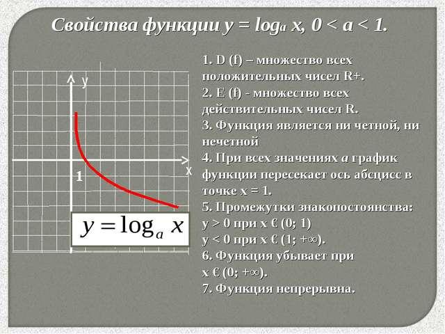 * Свойства функции у = loga x, 0 < a < 1. 1. D (f) – множество всех положител...