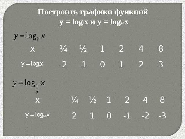 * Построить графики функций y = log2x и y = log1/2x x¼½1248 y = log2x-...