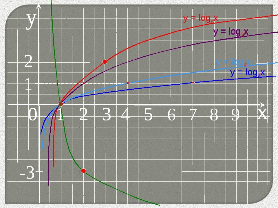 y 0 1 2 3 4 5 6 7 8 9 у = logax у = logax x у = logax 2 1 у = log7x у = log4x...