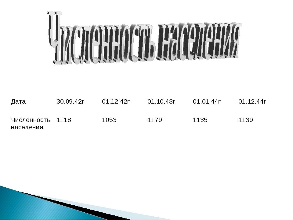 Дата30.09.42г01.12.42г01.10.43г01.01.44г01.12.44г Численность населения...