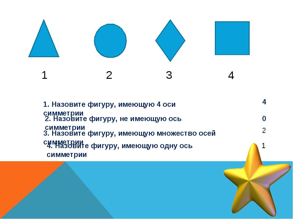 1 2 3 4 1. Назовите фигуру, имеющую 4 оси симметрии 2. Назовите фигуру, не им...