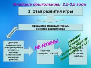 Младшие дошкольники 2,5-3,5 года 1 Этап развития игры Предметно-манипулятивн