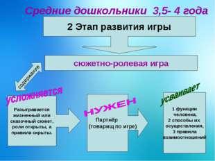 Средние дошкольники 3,5- 4 года 2 Этап развития игры сюжетно-ролевая игра Ра