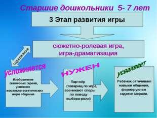Старшие дошкольники 5- 7 лет 3 Этап развития игры сюжетно-ролевая игра, игра