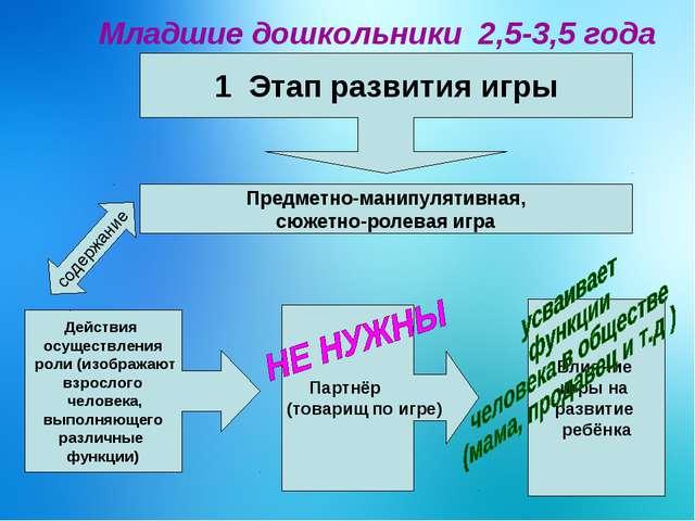 Младшие дошкольники 2,5-3,5 года 1 Этап развития игры Предметно-манипулятивн...