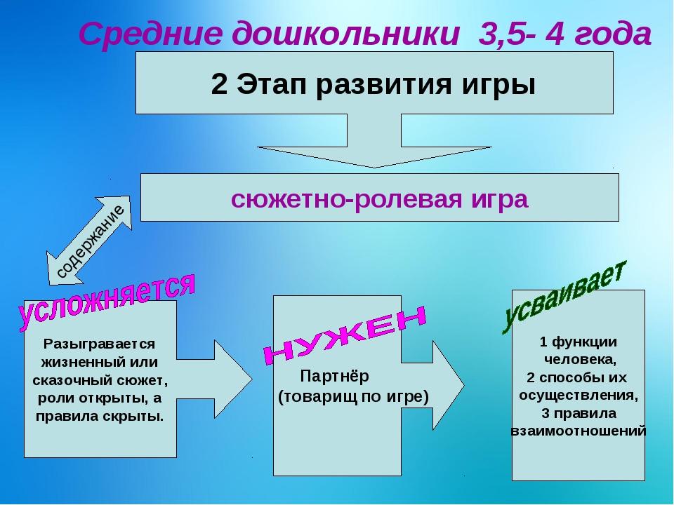 Средние дошкольники 3,5- 4 года 2 Этап развития игры сюжетно-ролевая игра Ра...