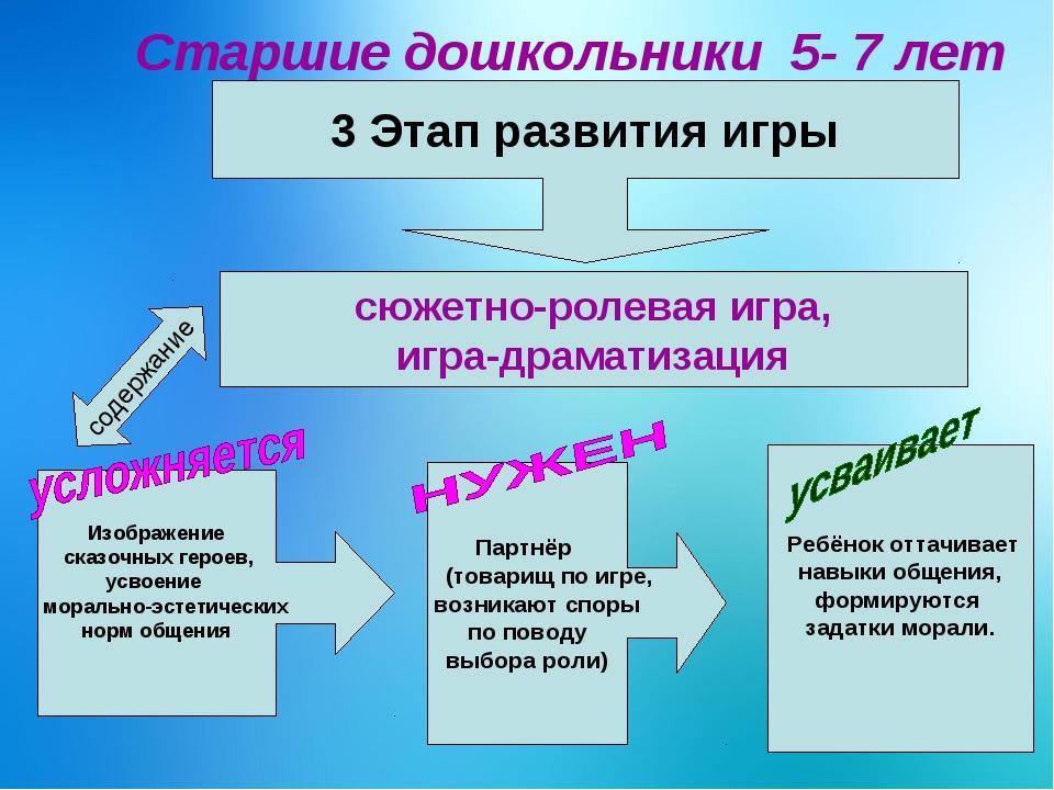 Старшие дошкольники 5- 7 лет 3 Этап развития игры сюжетно-ролевая игра, игра...