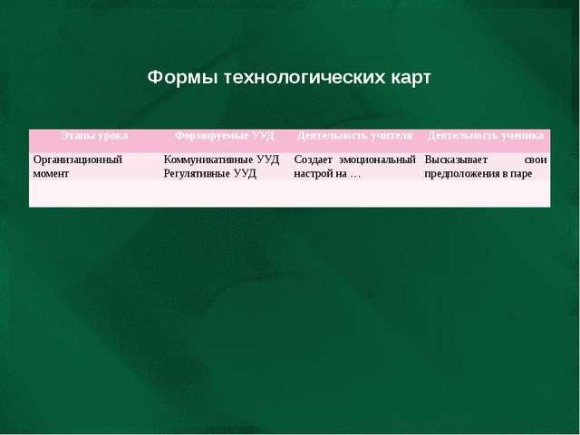 Формы технологических карт Этапы урока Формируемые УУД Деятельность учителя Д...