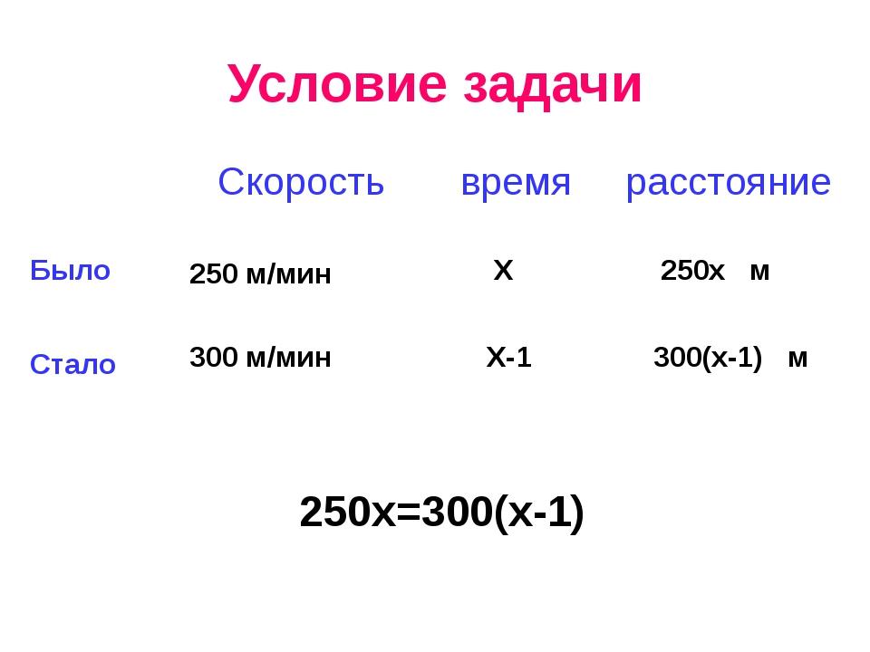 Условие задачи  Скорость время расстояние Было Стало 250 м/мин 300 м/мин...