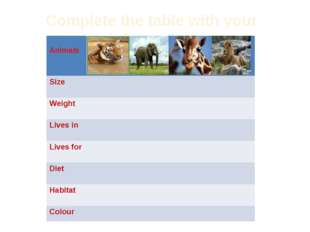 Complete the table with your information Animals Size Weight Livesin Lives fo