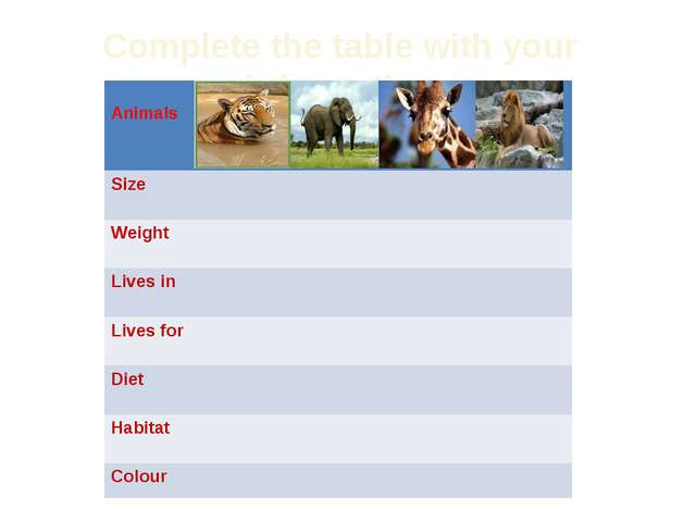 Complete the table with your information Animals Size Weight Livesin Lives fo...
