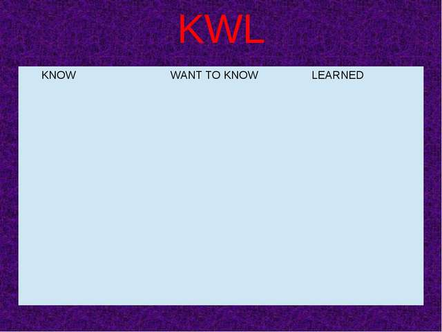 KWL KNOW WANT TO KNOW LEARNED KWL