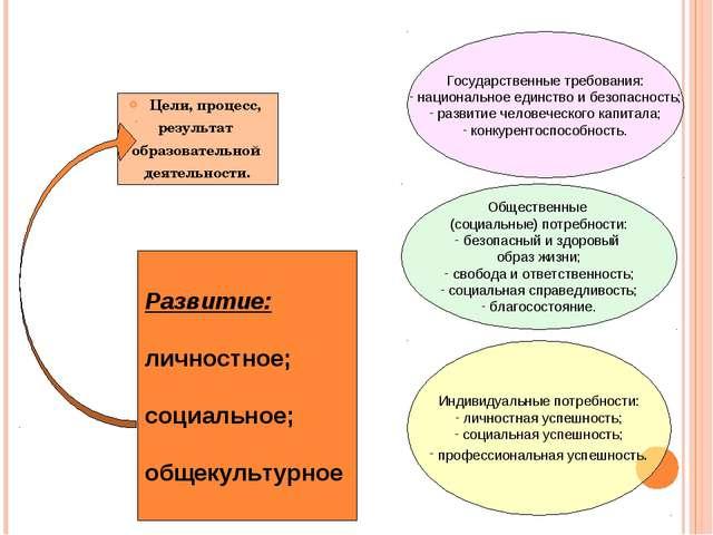 Цели, процесс, результат образовательной деятельности. Развитие: личностное;...