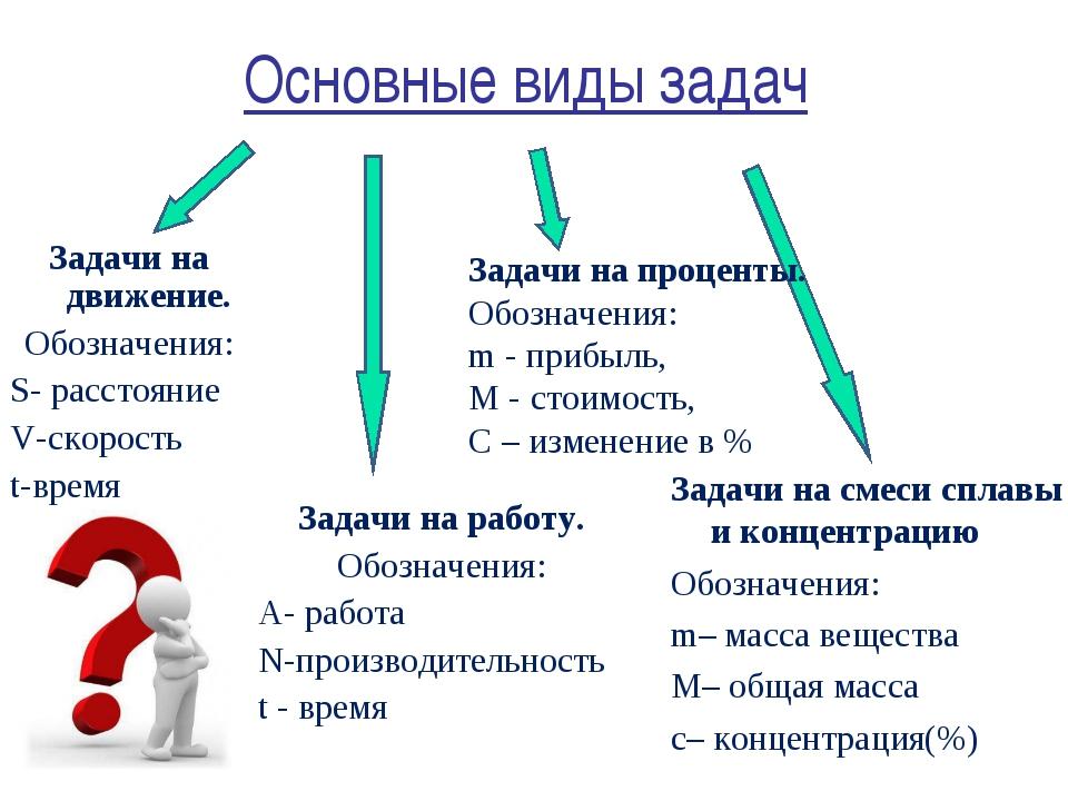 Основные виды задач Задачи на работу. Обозначения: А- работа N-производительн...