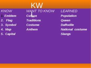 KWL KNOW WANT TO KNOW LEARNED Emblem Culture Population 2.Flag Traditions Qu