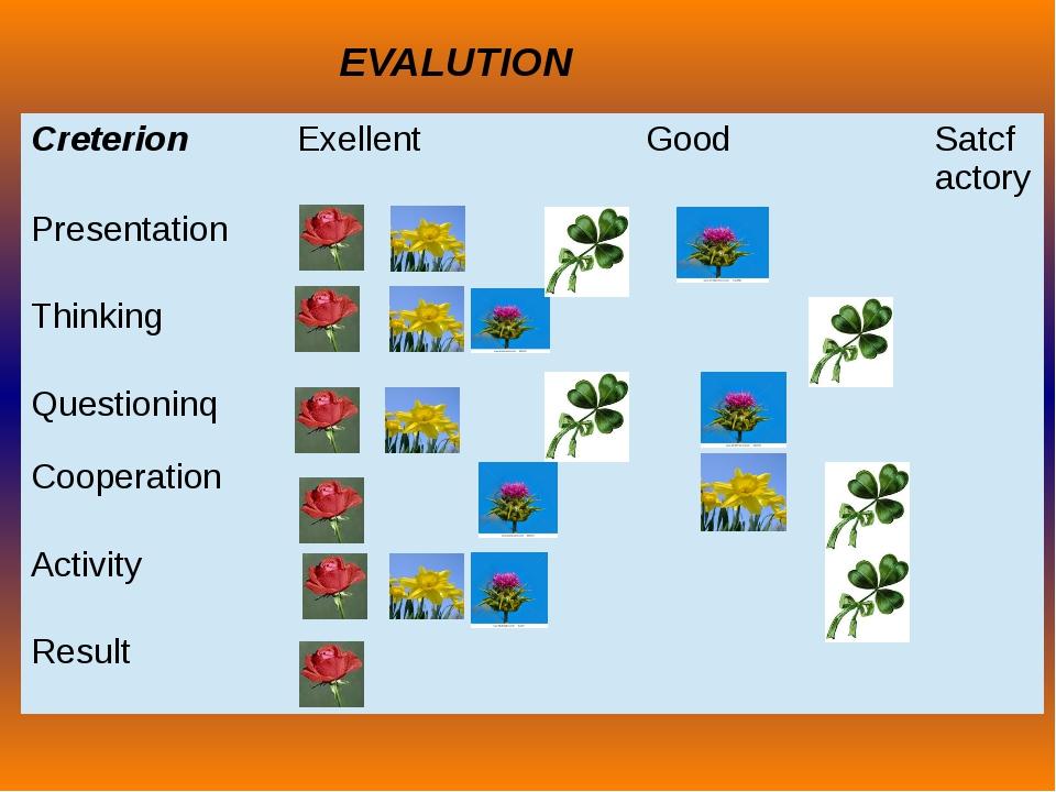 EVALUTION Creterion Exellent Good Satcfactory Presentation Thinking Questioni...
