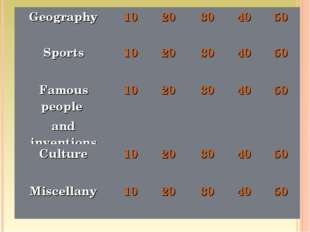 Geography	10	20	30	40	50 Sports	10	20	30	40	50 Famous people and inventions	1