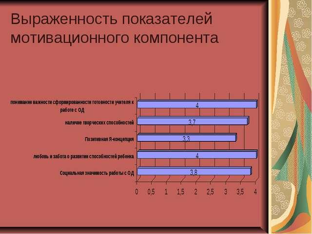 Выраженность показателей мотивационного компонента
