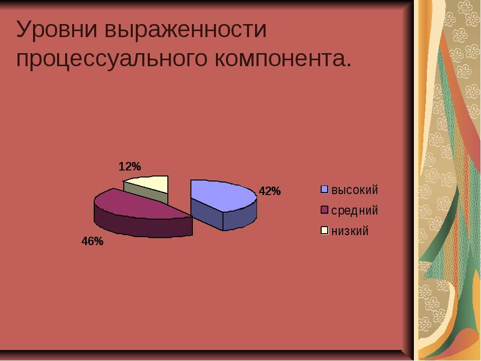Уровни выраженности процессуального компонента.