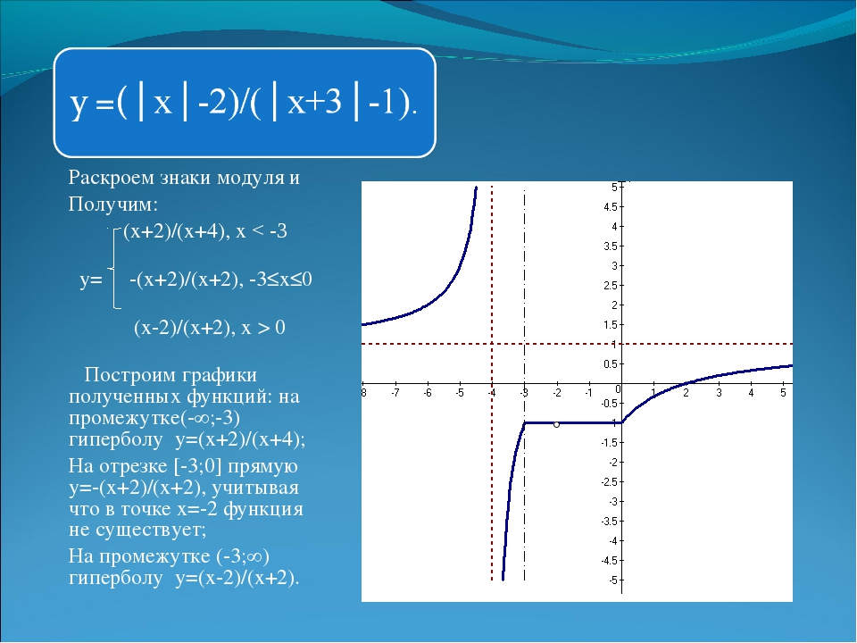 Раскроем знаки модуля и Получим: (х+2)/(х+4), х < -3 у= -(х+2)/(х+2), -3≤х≤0...