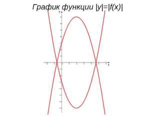 График функции |y|=|f(x)|