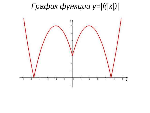 График функции y=|f(|x|)|