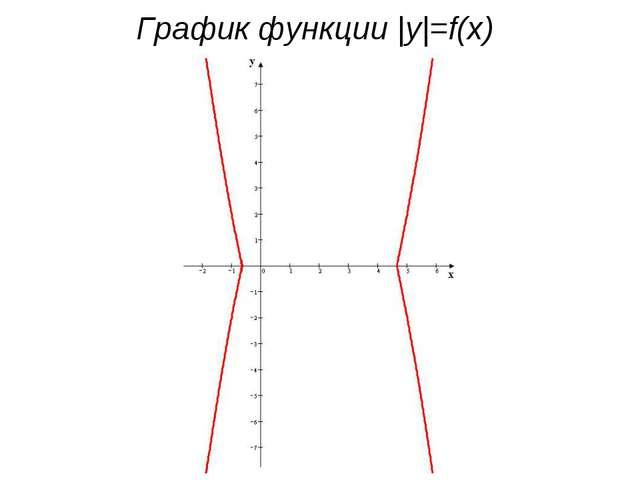 График функции |y|=f(x)