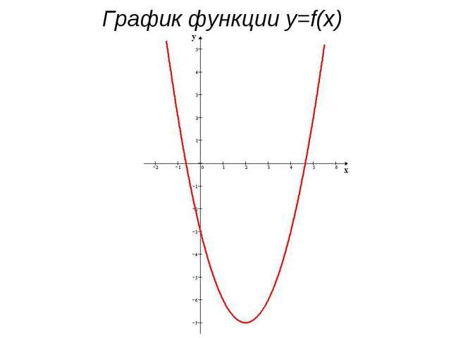 График функции y=f(x)
