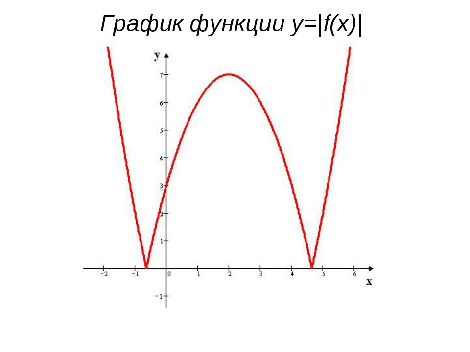 График функции y=|f(x)|