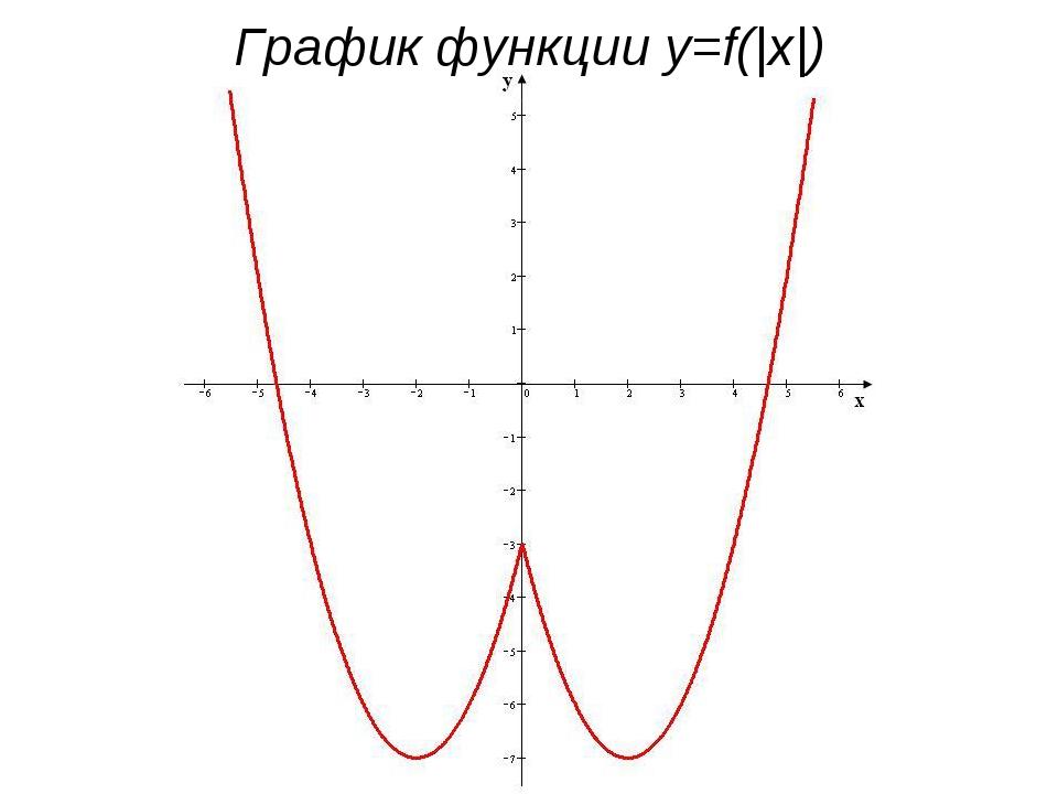 График функции y=f(|x|)