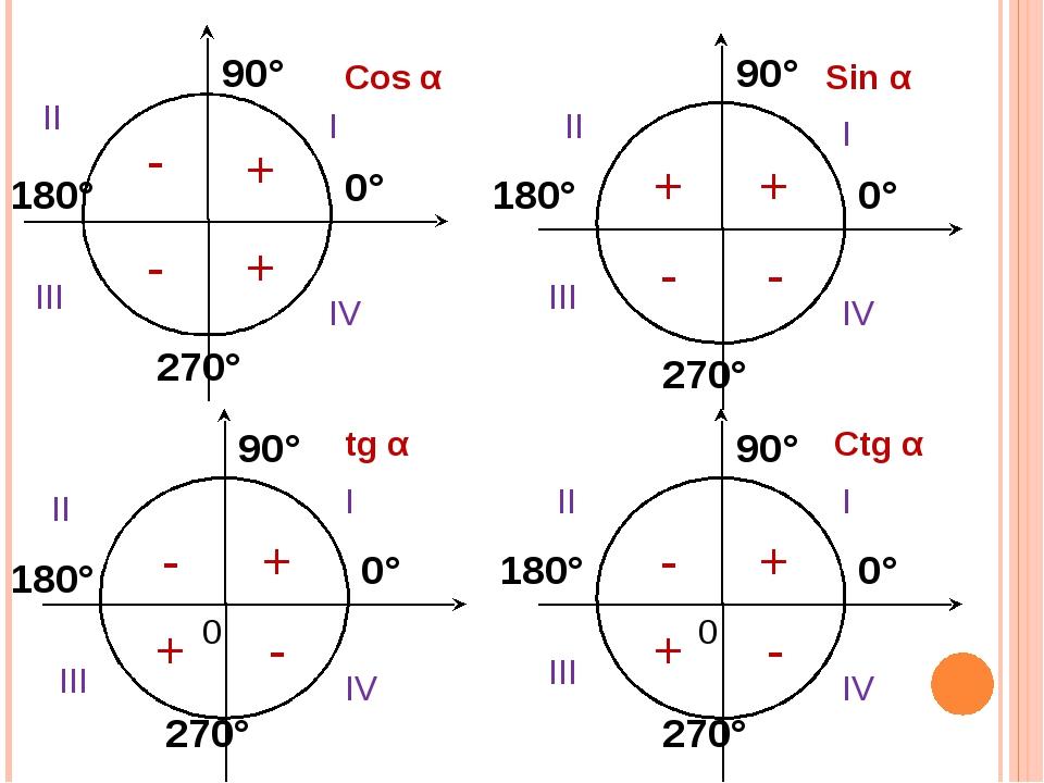 Cos α Sin α tg α Ctg α 0° 0° 0° 0° 90° 90° 90° 90° 180° 180° 180° 180° 270° 2...