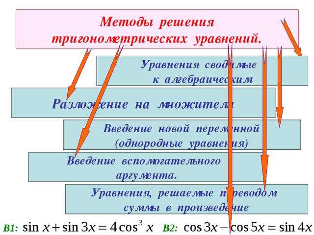 Методы решения тригонометрических уравнений. Разложение на множители Уравнени...