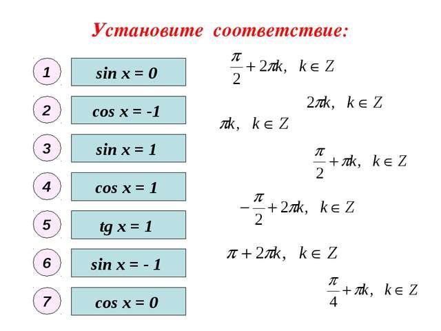 Установите соответствие: sin x = 0 sin x = - 1 sin x = 1 cos x = 0 cos x = 1...