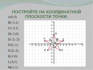 ПОСТРОЙТЕ НА КООРДИНАТНОЙ ПЛОСКОСТИ ТОЧКИ: A(0;3) B(-1;1) C(-3:1) D(-1;0) E(-